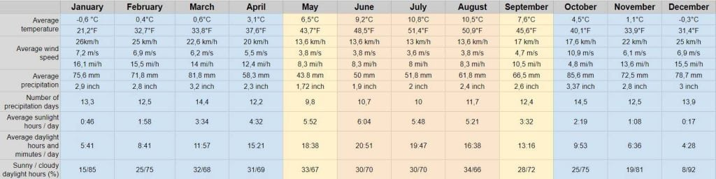 Average temperature for Iceland Weather good information for traveling